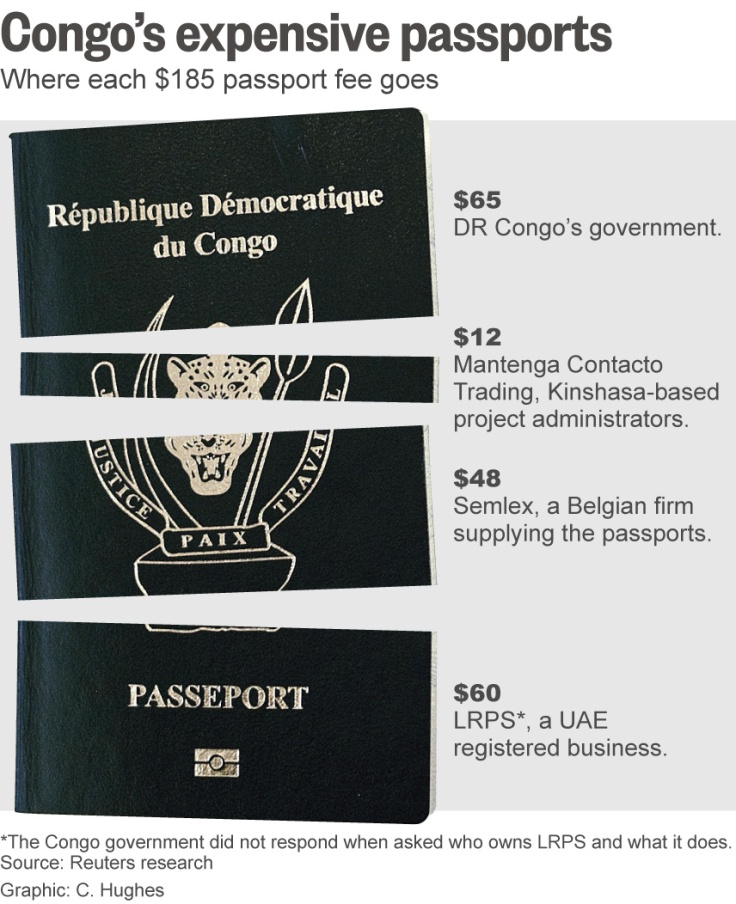 CONGO_PASSPORTS breakdown